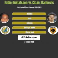 Eddie Gustafsson vs Cican Stankovic h2h player stats