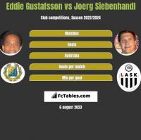 Eddie Gustafsson vs Joerg Siebenhandl h2h player stats