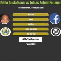 Eddie Gustafsson vs Tobias Schuetzenauer h2h player stats