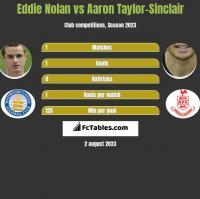 Eddie Nolan vs Aaron Taylor-Sinclair h2h player stats