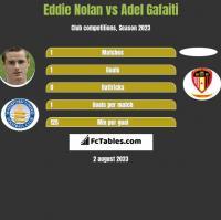 Eddie Nolan vs Adel Gafaiti h2h player stats