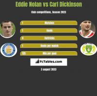 Eddie Nolan vs Carl Dickinson h2h player stats