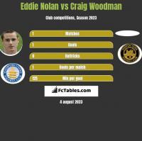 Eddie Nolan vs Craig Woodman h2h player stats