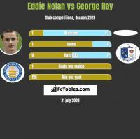 Eddie Nolan vs George Ray h2h player stats