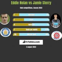 Eddie Nolan vs Jamie Sterry h2h player stats