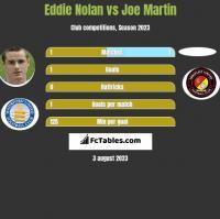 Eddie Nolan vs Joe Martin h2h player stats