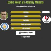 Eddie Nolan vs Johnny Mullins h2h player stats