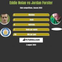 Eddie Nolan vs Jordan Forster h2h player stats