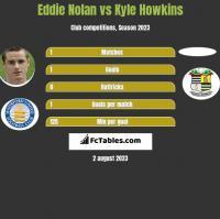 Eddie Nolan vs Kyle Howkins h2h player stats