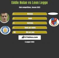 Eddie Nolan vs Leon Legge h2h player stats