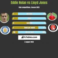 Eddie Nolan vs Lloyd Jones h2h player stats