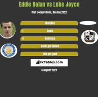 Eddie Nolan vs Luke Joyce h2h player stats
