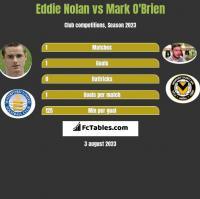Eddie Nolan vs Mark O'Brien h2h player stats