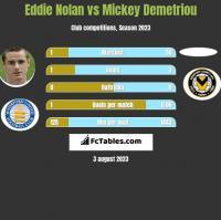 Eddie Nolan vs Mickey Demetriou h2h player stats