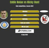Eddie Nolan vs Nicky Hunt h2h player stats