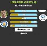 Eddie Nolan vs Perry Ng h2h player stats