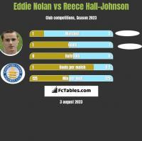Eddie Nolan vs Reece Hall-Johnson h2h player stats