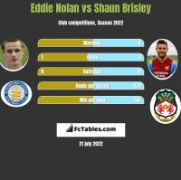 Eddie Nolan vs Shaun Brisley h2h player stats
