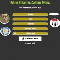 Eddie Nolan vs Callum Evans h2h player stats