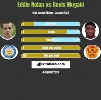Eddie Nolan vs Bevis Mugabi h2h player stats