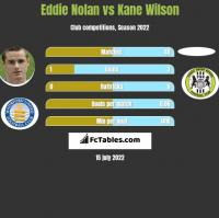 Eddie Nolan vs Kane Wilson h2h player stats
