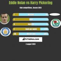 Eddie Nolan vs Harry Pickering h2h player stats