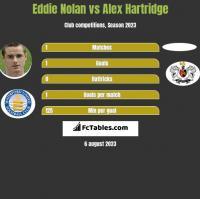Eddie Nolan vs Alex Hartridge h2h player stats