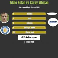 Eddie Nolan vs Corey Whelan h2h player stats