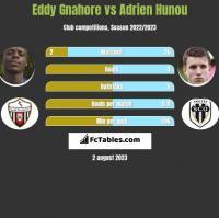 Eddy Gnahore vs Adrien Hunou h2h player stats
