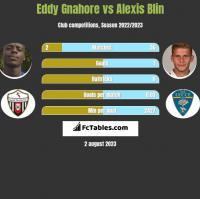 Eddy Gnahore vs Alexis Blin h2h player stats