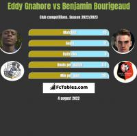 Eddy Gnahore vs Benjamin Bourigeaud h2h player stats