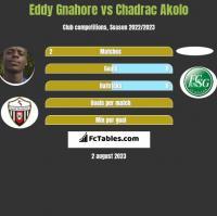 Eddy Gnahore vs Chadrac Akolo h2h player stats