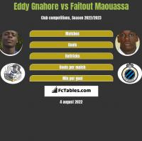 Eddy Gnahore vs Faitout Maouassa h2h player stats