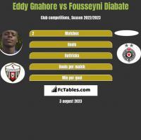 Eddy Gnahore vs Fousseyni Diabate h2h player stats
