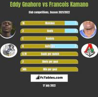 Eddy Gnahore vs Francois Kamano h2h player stats