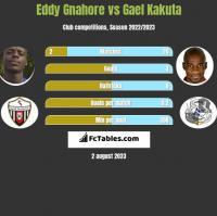 Eddy Gnahore vs Gael Kakuta h2h player stats