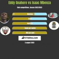 Eddy Gnahore vs Isaac Mbenza h2h player stats