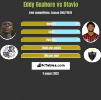 Eddy Gnahore vs Otavio h2h player stats