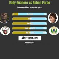Eddy Gnahore vs Ruben Pardo h2h player stats