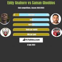 Eddy Gnahore vs Saman Ghoddos h2h player stats