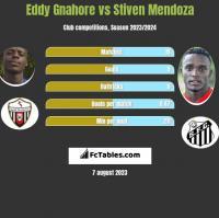 Eddy Gnahore vs Stiven Mendoza h2h player stats