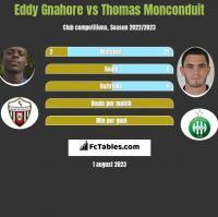 Eddy Gnahore vs Thomas Monconduit h2h player stats