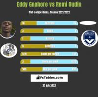 Eddy Gnahore vs Remi Oudin h2h player stats