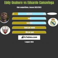 Eddy Gnahore vs Eduardo Camavinga h2h player stats