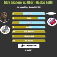 Eddy Gnahore vs Albert-Nicolas Lottin h2h player stats