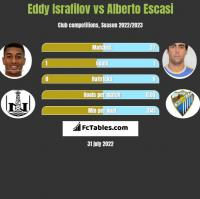Eddy Israfilov vs Alberto Escasi h2h player stats