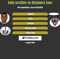 Eddy Israfilov vs Alejandro Sanz h2h player stats