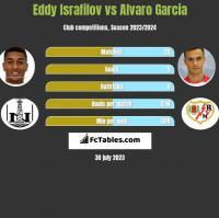 Eddy Israfilov vs Alvaro Garcia h2h player stats