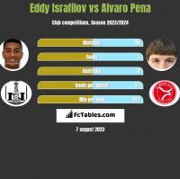 Eddy Israfilov vs Alvaro Pena h2h player stats