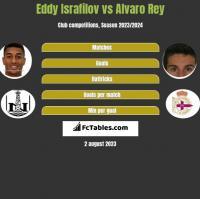 Eddy Israfilov vs Alvaro Rey h2h player stats